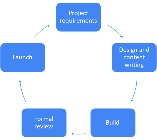 Bigdogwebs project process
